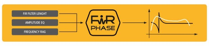 FiRPHASE