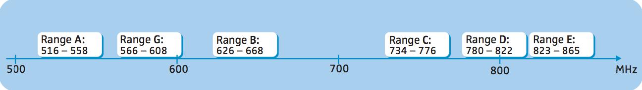 Range di frequenza
